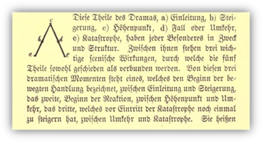 Description: C:\Users\Yuri\Documents\CineMetrics\Dramatic curves\Gustav Freytag Die Technik des Dramas 1876 S 100.JPG